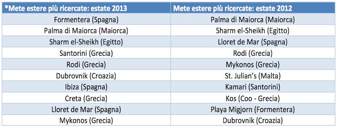 La classifica delle mete mare più ricercate dagli italiani all'estero