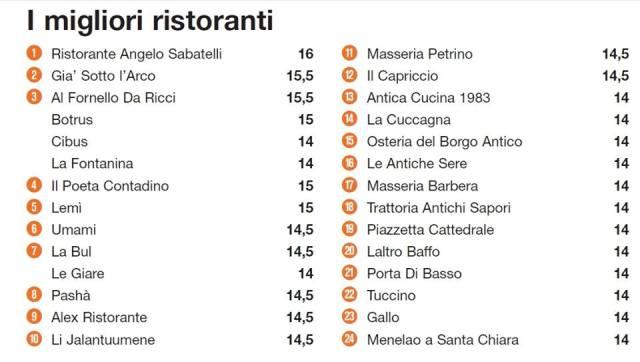 I migliori ristoranti di Puglia secondo la guida L'Espresso 2015