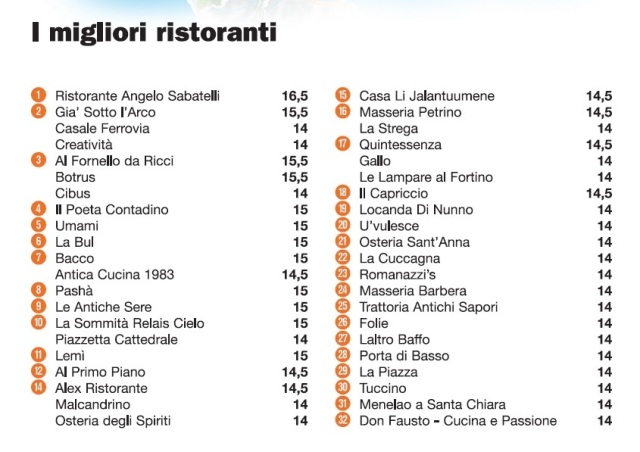La classifica de L'Espresso 2016
