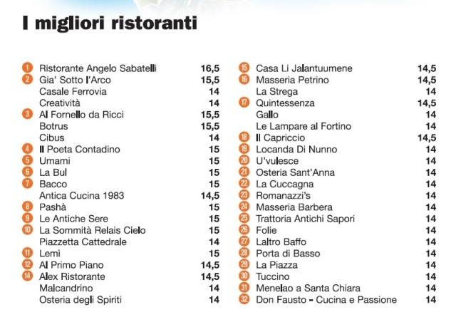 La classifica de L'Espresso 2016