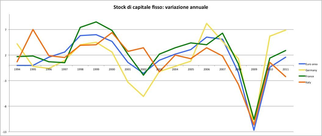 Stock Capitale fisso