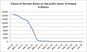 Greece German Banks