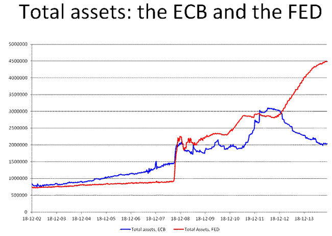 Assets-Bce-Fed