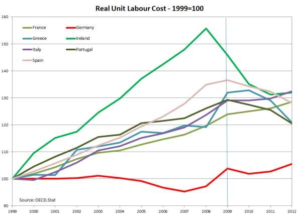 costi-lavoro-99-14