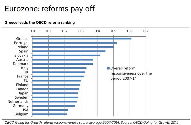 OECD-reform-chart