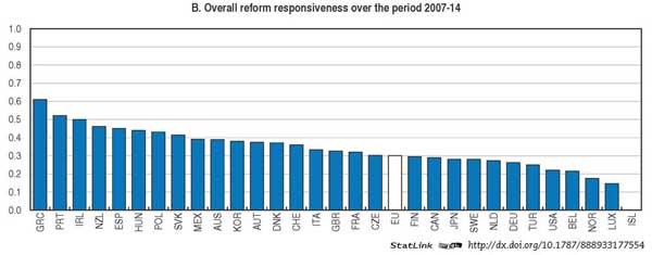 Oecd-bis-reform