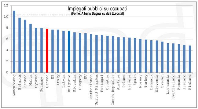 Grecia-impieg-su-occup