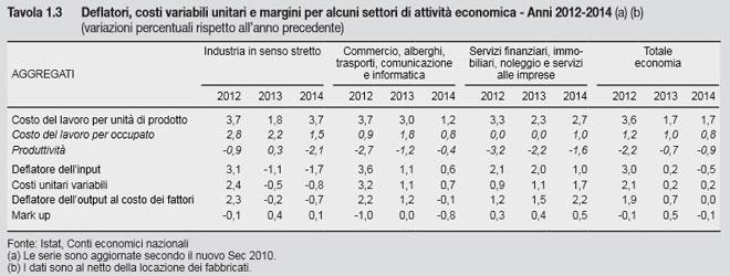 Istat-deflat-input660