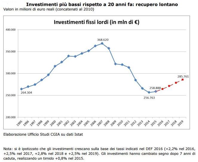 investimenti-cgia