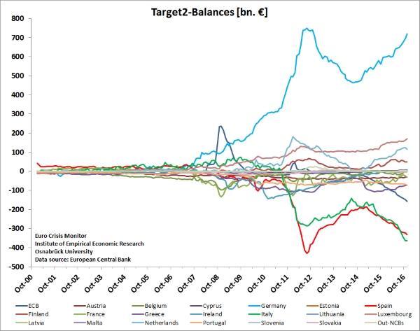 target2-graph-ecb-data