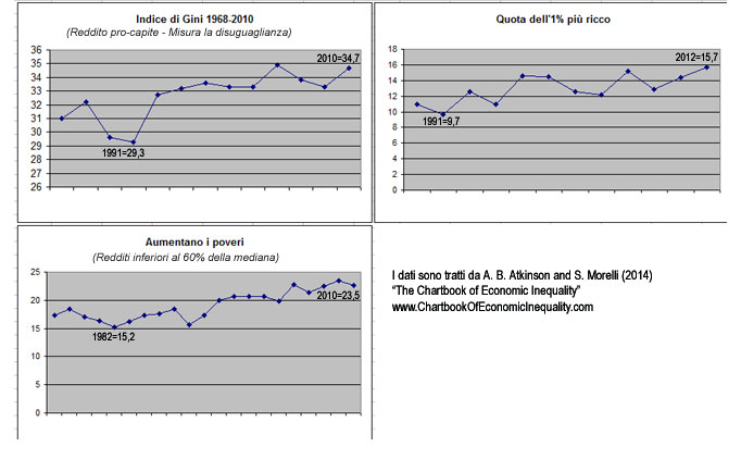 Atkinson-graf