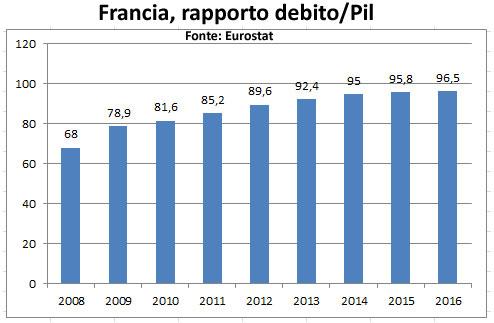 Francia-debito