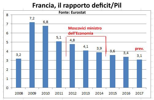 Francia-deficit