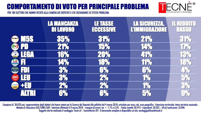 Voto-per-problemi660