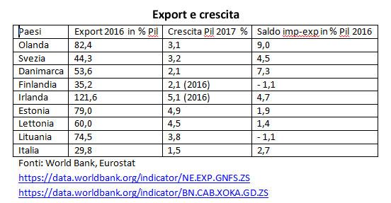 Export-8-paesi