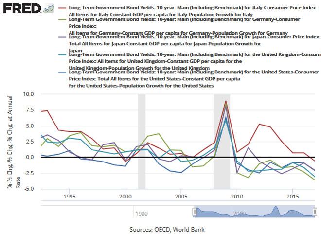 Debito-costo-Fed