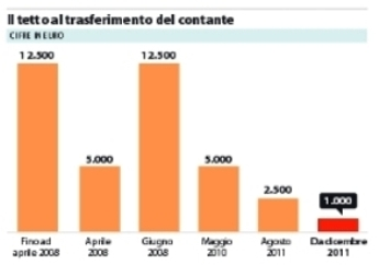 grafico contante