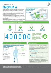 2_Infografica emofilia