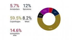 Il sondaggio tra i lettori della rivista European Biotechnology: Copenhagen stravince