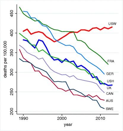 L'anomalia dei cittadini USA bianchi non ispanici confrontata con i cittadini americani ispanici e di altri Paesi (Australia, Canada , Uk, Germania, Francia, Svezia) nella mortalità prematura tra i 45 e i 54 anni dal 1990 al 2015 (da Pnas).