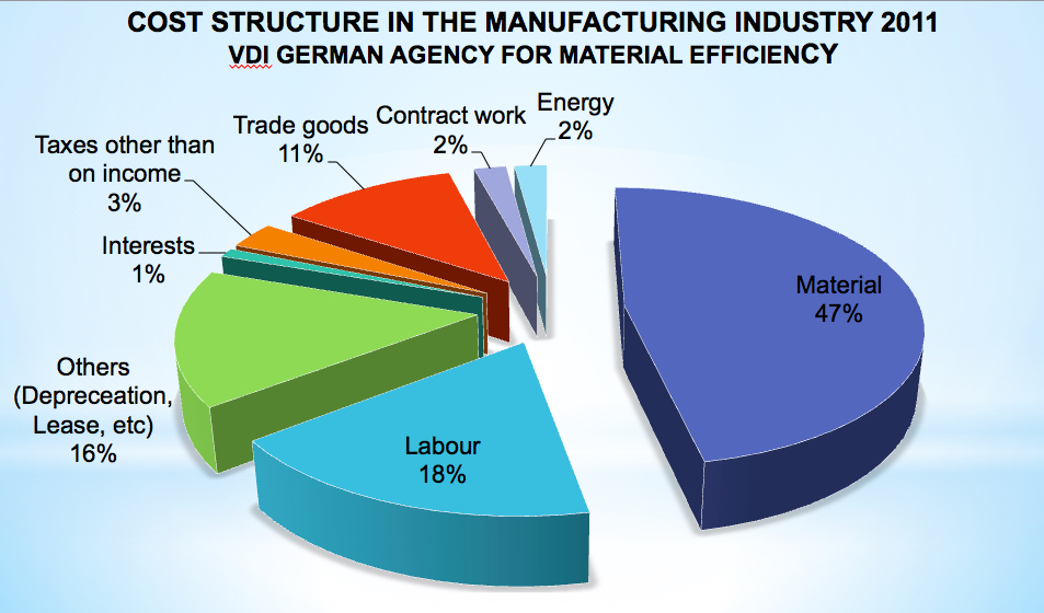 Manufactory industry 2011