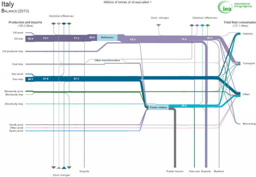Bilancio energetico Italiano – dati 2013 – fonte: IEA (Internationa Energy Agency)