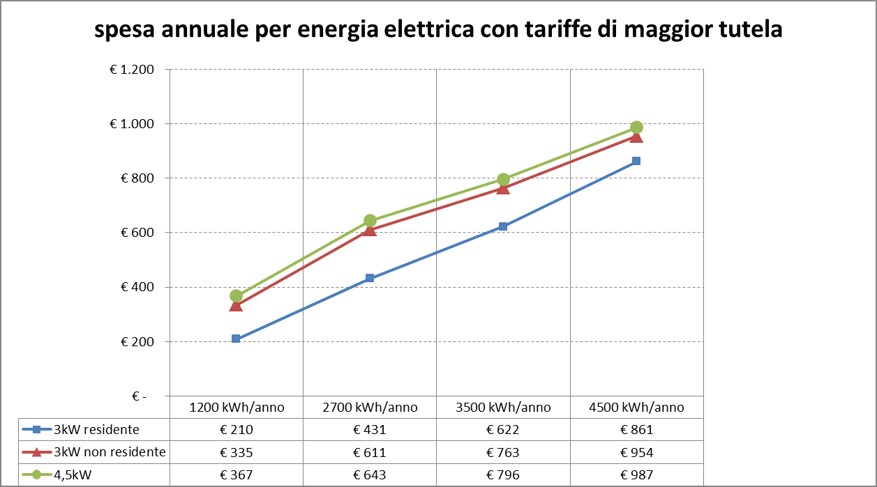 Spesa annua energia