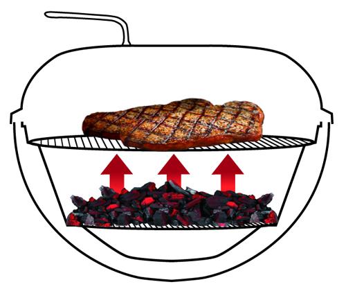La cottura diretta, con le pietanze direttamente sulla fonte di calore