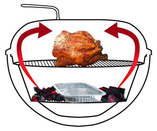 La cottura indiretta, con il fuoco ai lati, e la vaschetta contenitore per raccogliere i grassi sotto