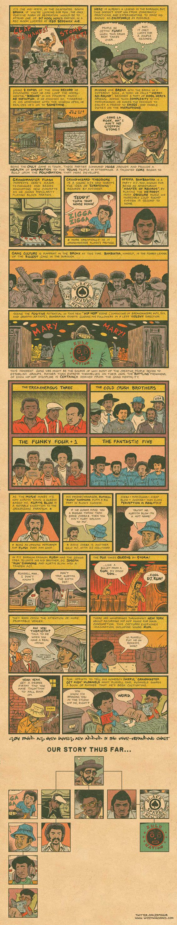 """Hip Hop Family Tree 1975-1983"" di Ed Piskor"