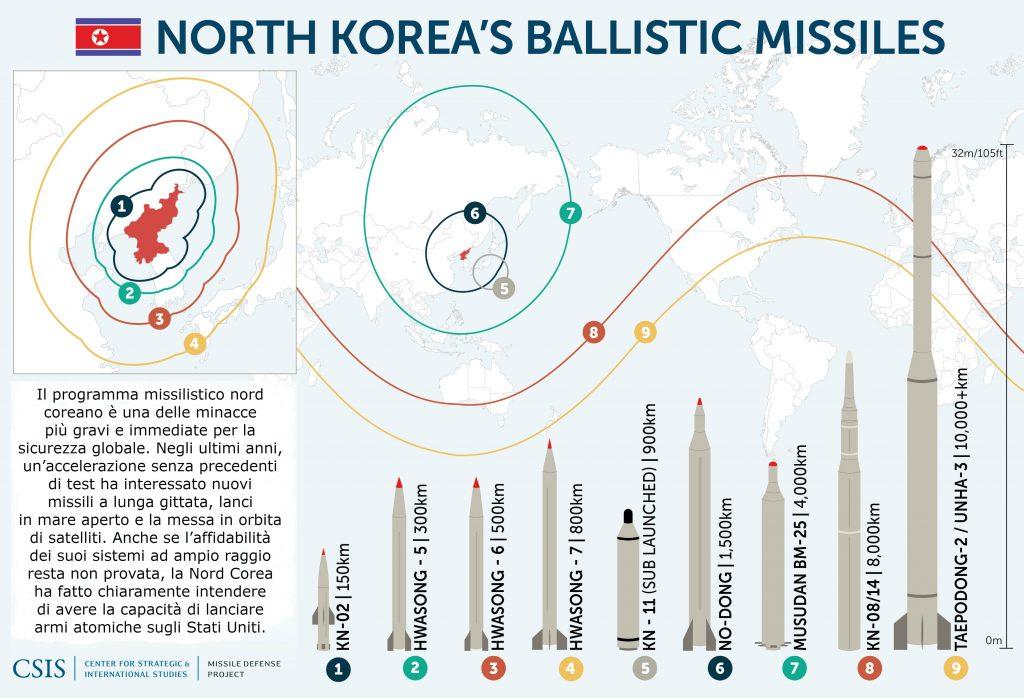 Nordcorea. Cina a Trump: un principiante