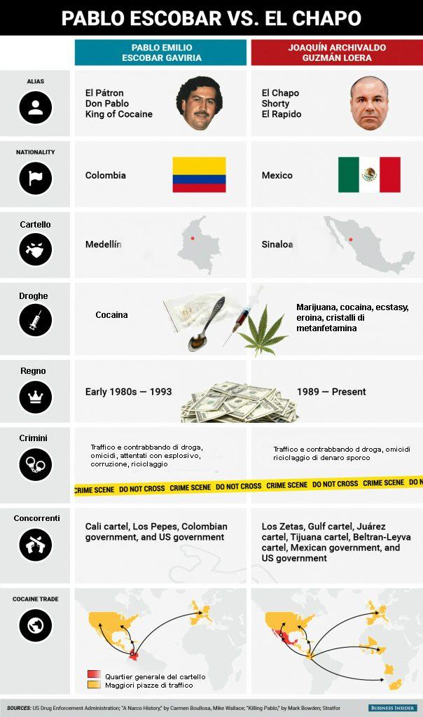 Pablo Escobar Vs Chapo >> Escobar vs El chapo: signori della droga a confronto
