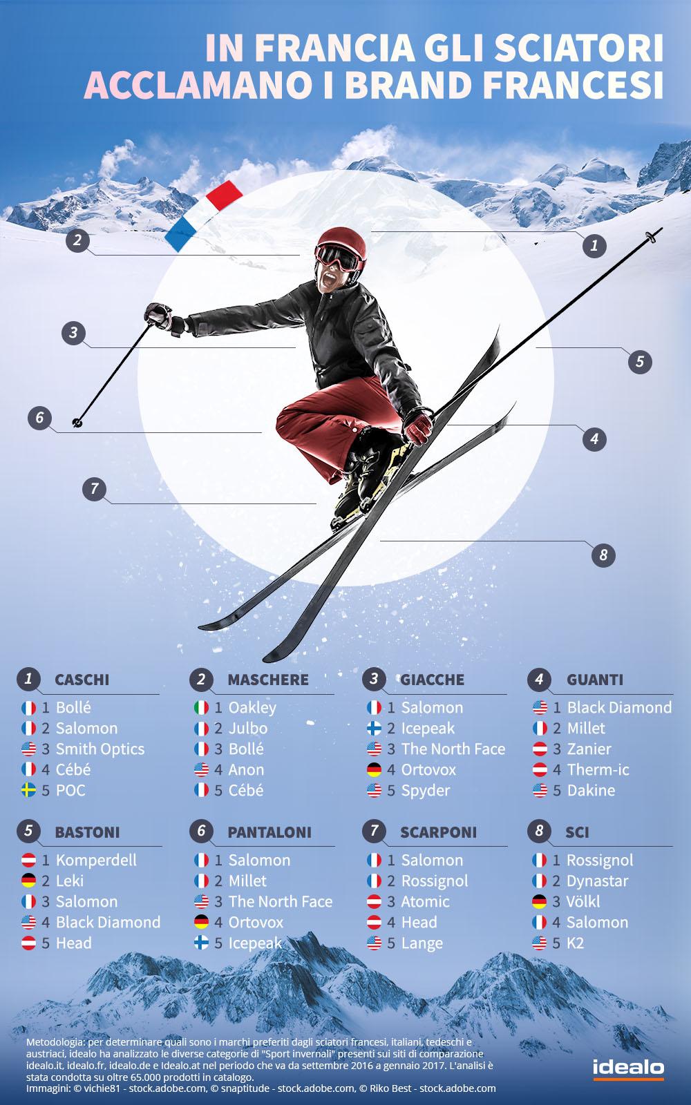 Sport invernali e e-commerce - Francia