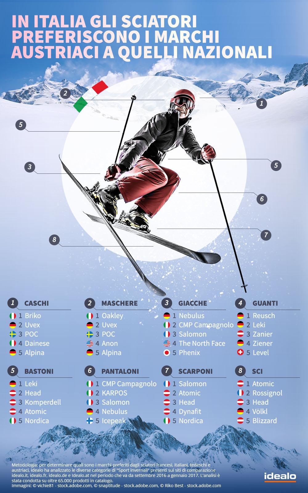 Sport invernali e e-commerce - Italia