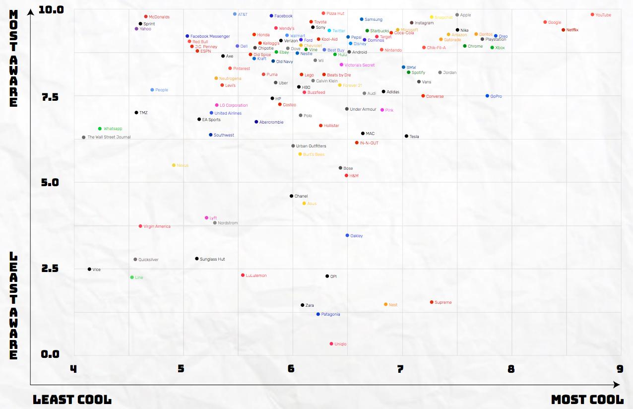 google è il brand più cool tra i giovani. lo dice una ricerca
