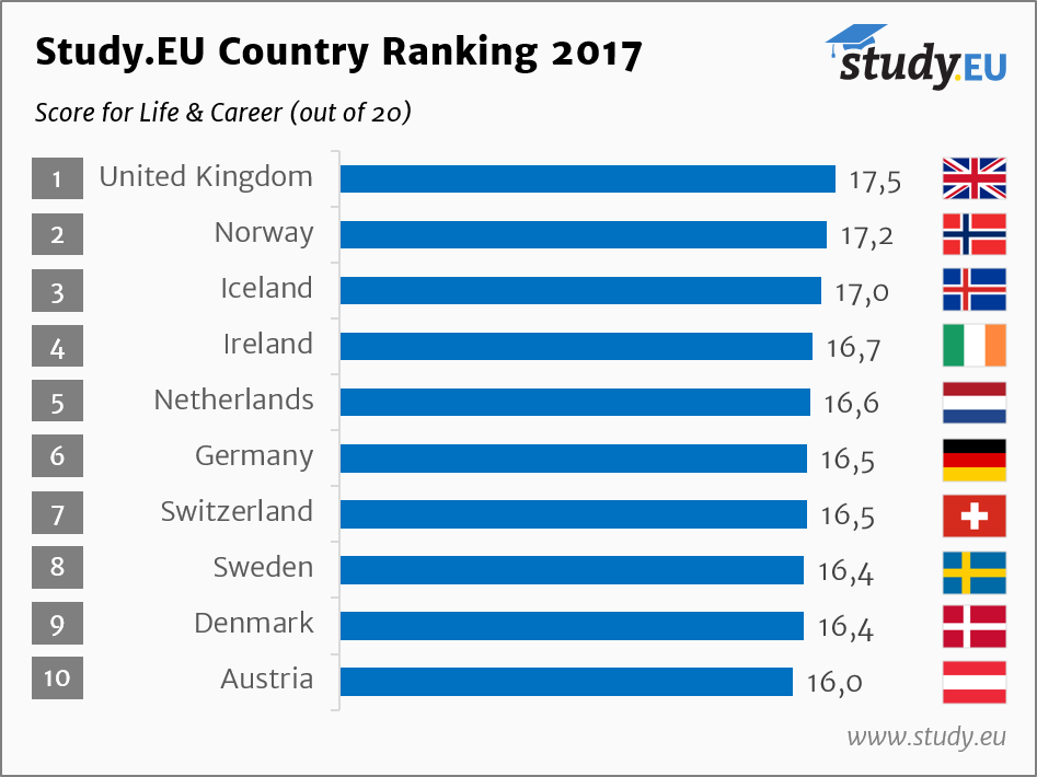 Study.EU_Country_Ranking_2017_Life_Career