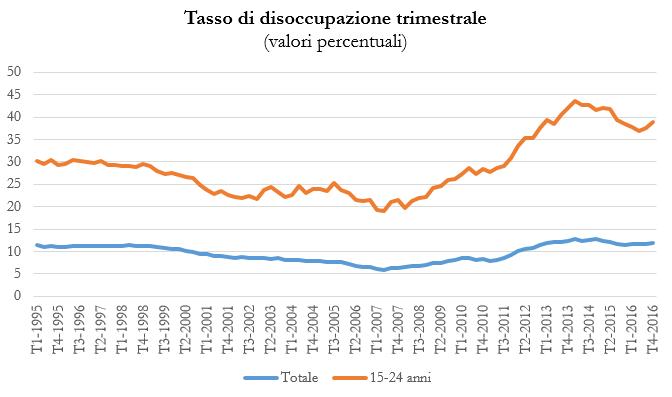 Grafico disoccupazione