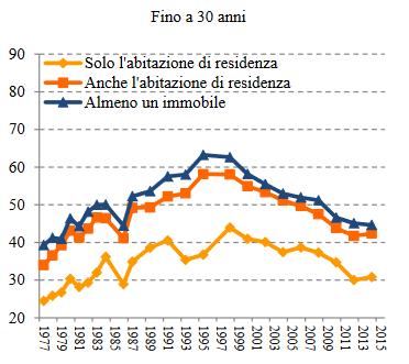 Grafico famiglie con immobili