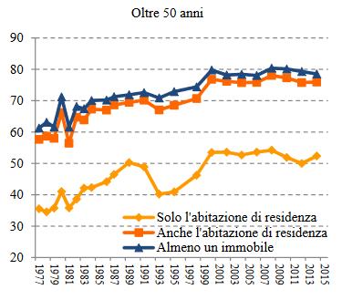 Grafico immobili per classi di età