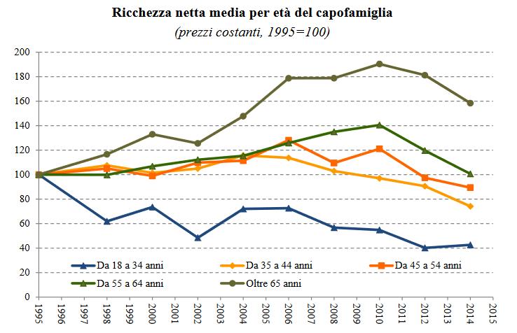 Grafico ricchezza media