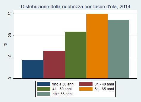 Grafico ricchezza