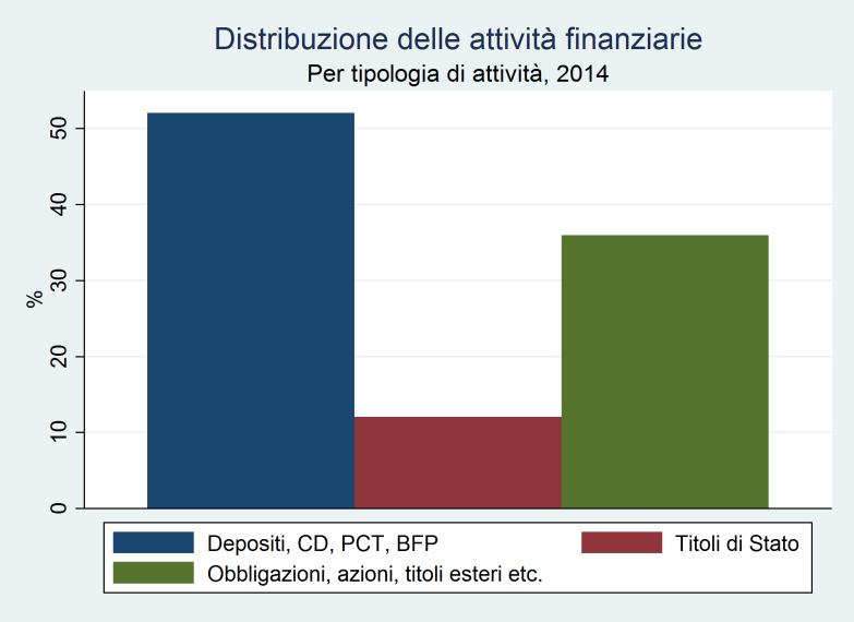 Grafico Redditi finanziari