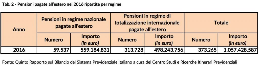 Pensioni in fuga all'estero in cerca di un costo della vita