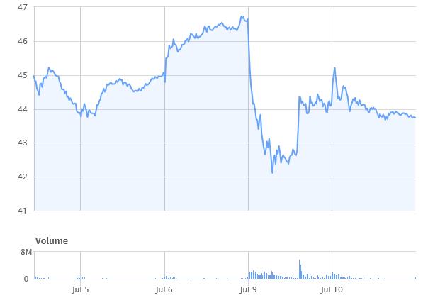 L'andamento di Twitter in Borsa negli ultimi 5 giorni