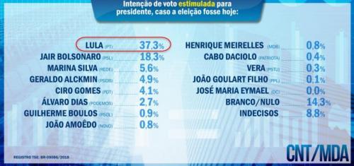 Brazil_poll