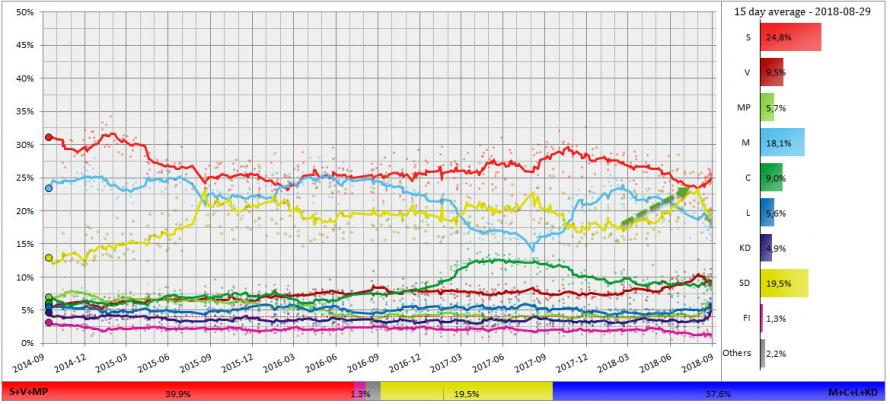 Swedish_poll