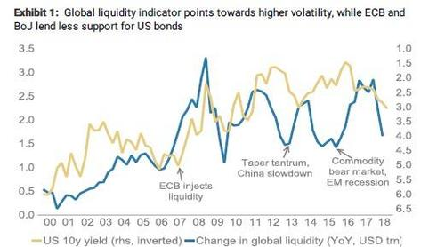 Liquidity_bonds