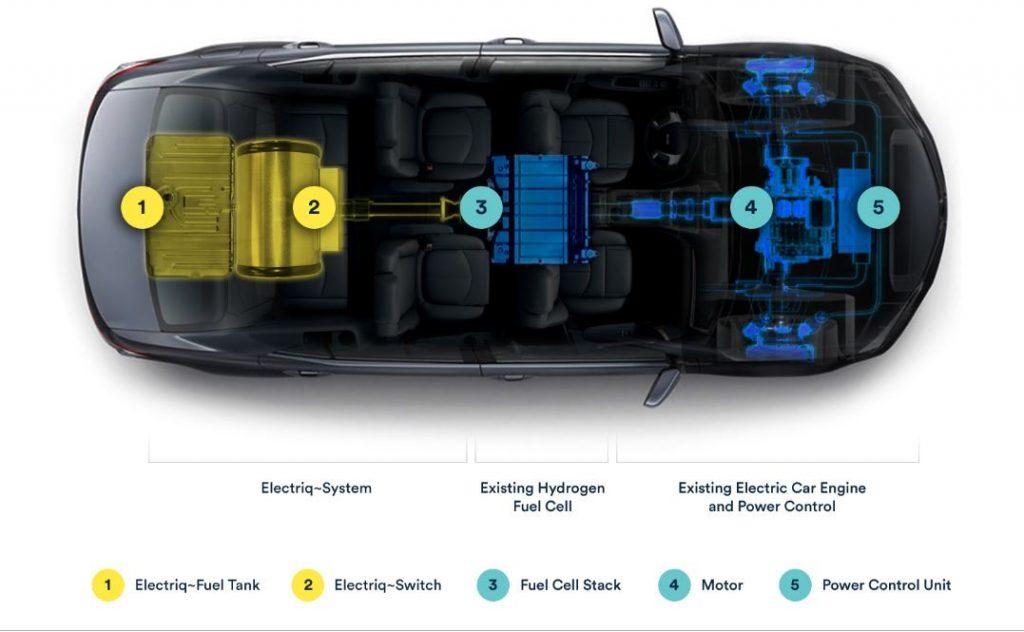Una startup è riuscita a stabilizzare l'idrogeno: sarà il carburante del futuro? Metà prezzo, doppia autonomia e 0 emissioni