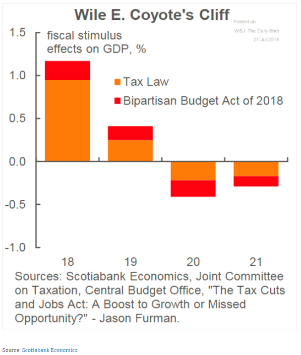 Fonte: Scotiabank Economics