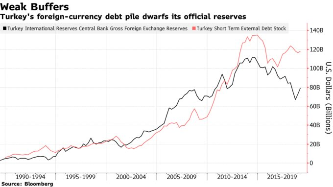 Turkey_reserve_debt